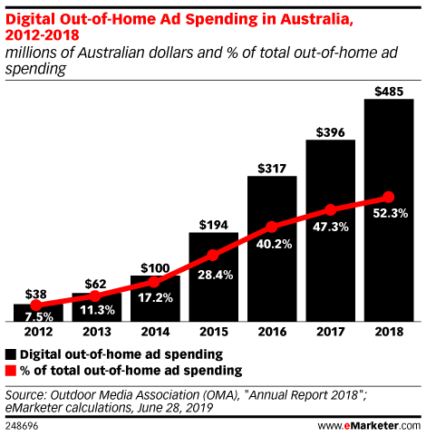 Digital Out-of-Home Ad Spending in Australia, 2012-2018 (millions of Australian dollars and % of total out-of-home ad spending)