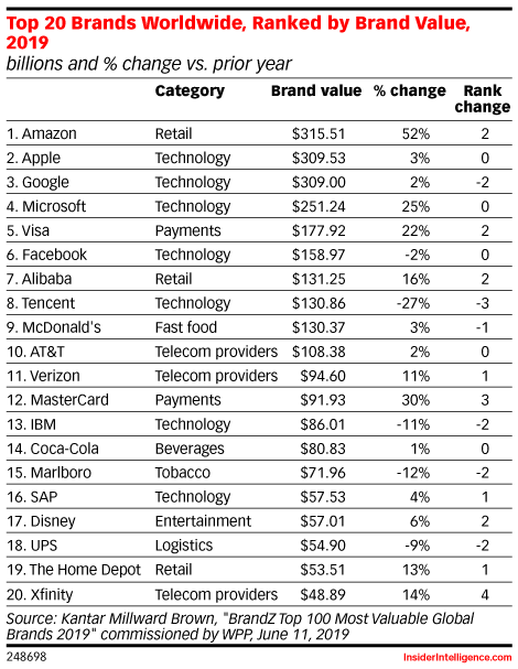 Top 20 Brands Worldwide, Ranked by Brand Value, 2019 (billions and % change vs. prior year)