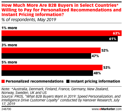 How Much More Are B2B Buyers in Select Countries* Willing to Pay for Personalized Recommendations and Instant Pricing Information? (% of respondents, May 2019)