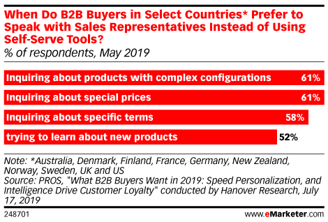 When Do B2B Buyers in Select Countries* Prefer to Speak with Sales Representatives Instead of Using Self-Serve Tools? (% of respondents, May 2019)