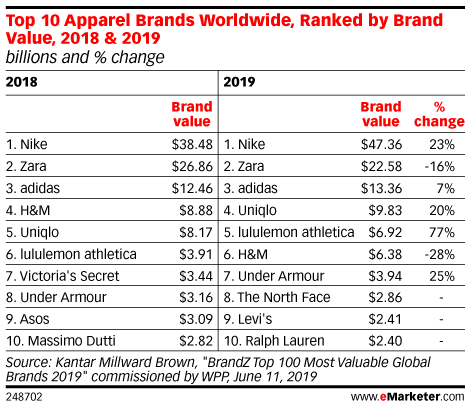 Top 10 Apparel Brands Worldwide, Ranked by Brand Value, 2018 & 2019 (billions and % change)