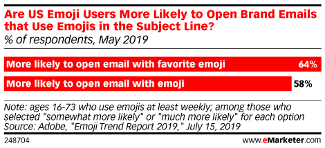 Are US Emoji Users More Likely to Open Brand Emails that Use Emojis in the Subject Line? (% of respondents, May 2019)