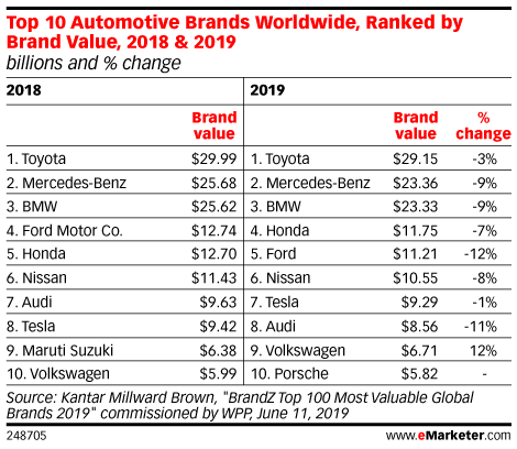Top 10 Automotive Brands Worldwide, Ranked by Brand Value, 2018 & 2019 (billions and % change)