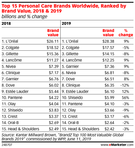 Top 15 Personal Care Brands Worldwide, Ranked by Brand Value, 2018 & 2019 (billions and % change)