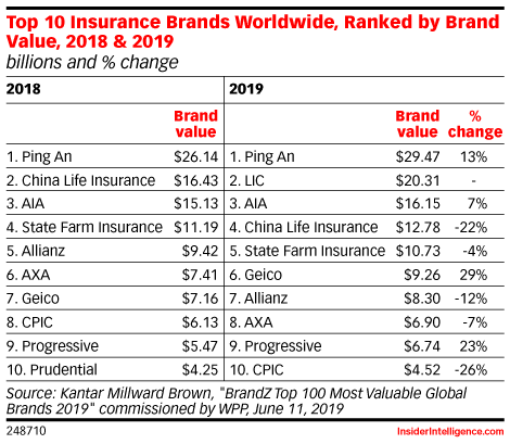 Top 10 Insurance Brands Worldwide, Ranked by Brand Value, 2018 & 2019 (billions and % change)