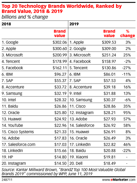 Top 20 Technology Brands Worldwide, Ranked by Brand Value, 2018 & 2019 (billions and % change)