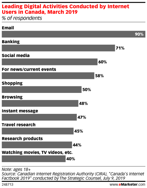 Leading Digital Activities Conducted by Internet Users in Canada, March 2019 (% of respondents)