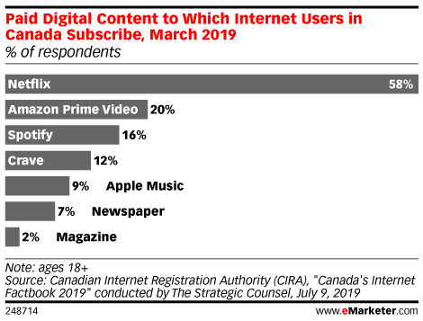 Paid Digital Content to Which Internet Users in Canada Subscribe, March 2019 (% of respondents)
