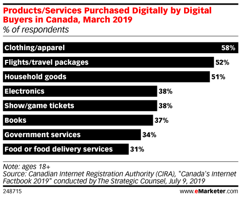 Products/Services Purchased Digitally by Digital Buyers in Canada, March 2019 (% of respondents)