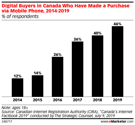 Digital Buyers in Canada Who Have Made a Purchase via Mobile Phone, 2014-2019 (% of respondents)