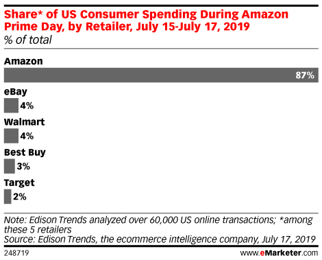 Share* of US Consumer Spending During Amazon Prime Day, by Retailer, July 15-July 17, 2019 (% of total)