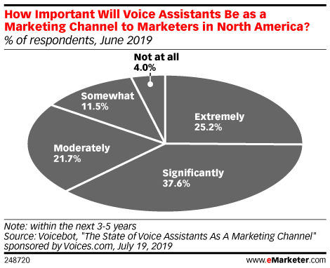 How Important Are Voice Assistants as a Marketing Channel to Marketers in North America? (% of respondents, June 2019)
