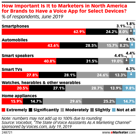 How Important Is It to Marketers in North America for Brands to Have a Voice App for Select Devices? (% of respondents, June 2019)