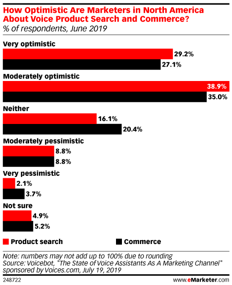 How Optimistic Are Marketers in North America About Voice Product Search and Commerce? (% of respondents, June 2019)