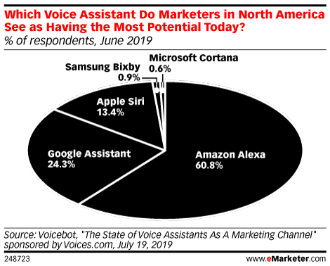 Which Voice Assistant Do Marketers in North America See as Having the Most Potential Today? (% of respondents, June 2019)