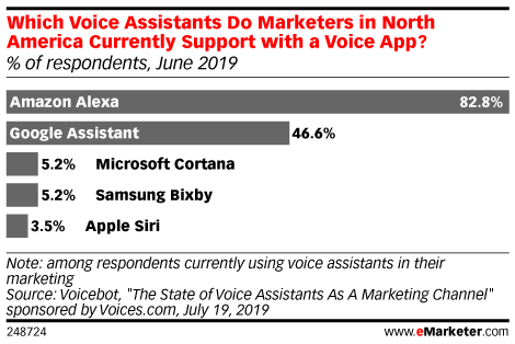 Which Voice Assistants Do Marketers in North America Currently Support with a Voice App? (% of respondents, June 2019)