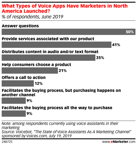 What Types of Voice Apps Have Marketers in North America Launched? (% of respondents, June 2019)