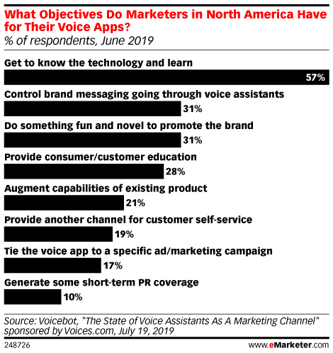 What Objectives Do Marketers in North America Have for Their Voice Apps? (% of respondents, June 2019)