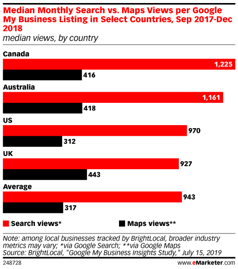 Median Monthly Search vs. Maps Views per Google My Business Listing in Select Countries, Sep 2017-Dec 2018 (median views, by country)