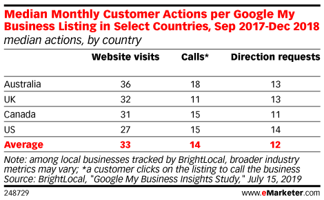 Median Monthly Customer Actions per Google My Business Listing in Select Countries, Sep 2017-Dec 2018 (median actions, by country)
