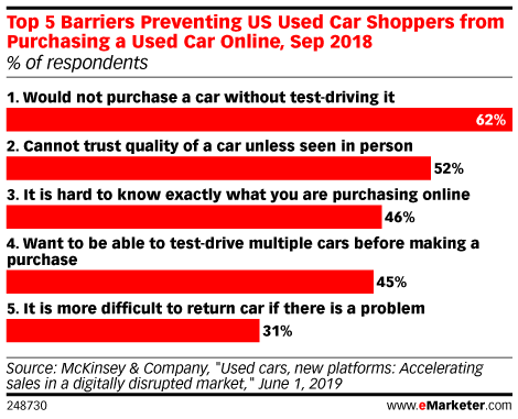Top 5 Barriers Preventing US Used Car Shoppers from Purchasing a Used Car Online, Sep 2018 (% of respondents)