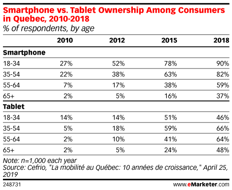 Smartphone vs. Tablet Ownership Among Consumers in Quebec, 2010-2018 (% of respondents, by age)