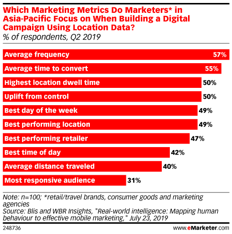 Which Marketing Metrics Do Marketers* in Asia-Pacific Focus on When Building a Digital Campaign Using Location Data? (% of respondents, Q2 2019)