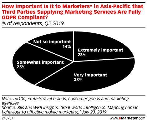 How Important Is It to Marketers* in Asia-Pacific that Third Parties Supplying Marketing Services Are Fully GDPR Compliant? (% of respondents, Q2 2019)