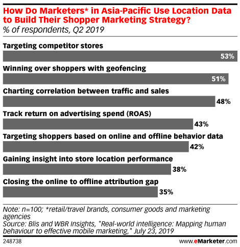 How Do Marketers* in Asia-Pacific Use Location Data to Build Their Shopper Marketing Strategy? (% of respondents, Q2 2019)