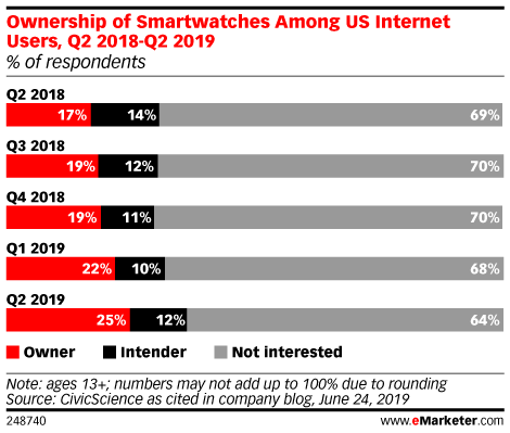 Ownership of Smartwatches Among US Internet Users, Q2 2018-Q2 2019 (% of respondents)