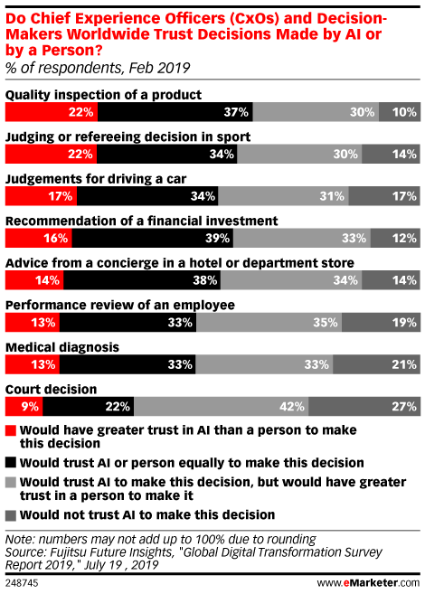 Do Chief Experience Officers (CxOs) and Decision-Makers Worldwide Trust Decisions Made by AI or by a Person? (% of respondents, Feb 2019)