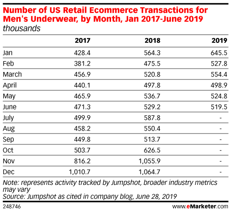 Number of US Retail Ecommerce Transactions for Men's Underwear, by Month, Jan 2017-June 2019 (thousands)