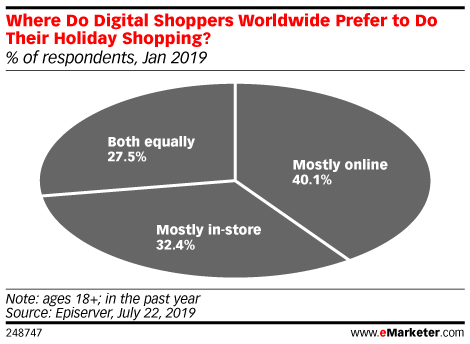 Where Do Digital Shoppers Worldwide Prefer to Do Their Holiday Shopping? (% of respondents, Jan 2019)