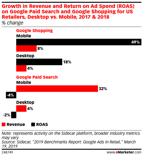 Growth in Revenue and Return on Ad Spend (ROAS) on Google Paid Search and Google Shopping for US Retailers, Desktop vs. Mobile, 2017 & 2018 (% change)