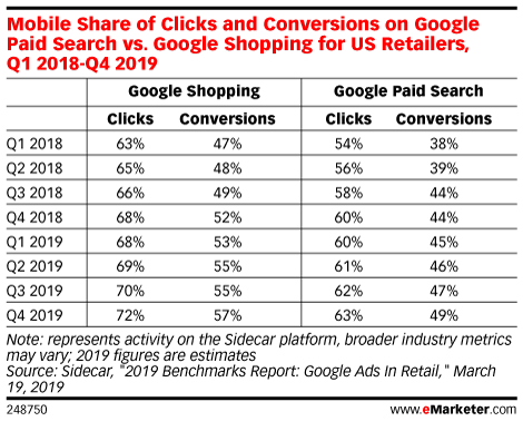 Mobile Share of Clicks and Conversions on Google Paid Search vs. Google Shopping for US Retailers, Q1 2018-Q4 2019