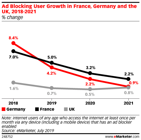 Ad Blocking User Growth in France, Germany and the UK, 2018-2021 (% change)