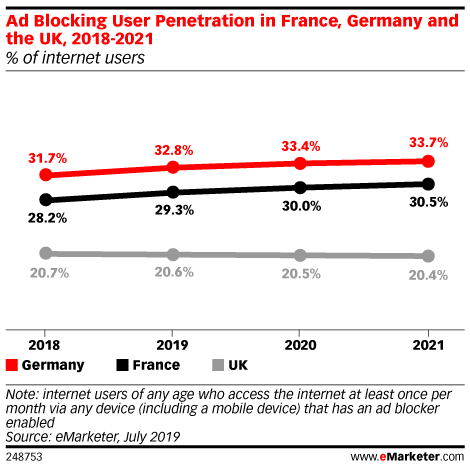 Ad Blocking User Penetration in France, Germany and the UK, 2018-2021 (% of internet users)
