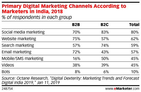 Primary Digital Marketing Channels According to Marketers in India, 2018 (% of respondents in each group)