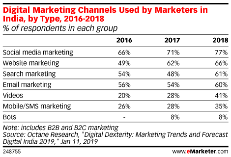 Digital Marketing Channels Used by Marketers in India, by Type, 2016-2018 (% of respondents in each group)