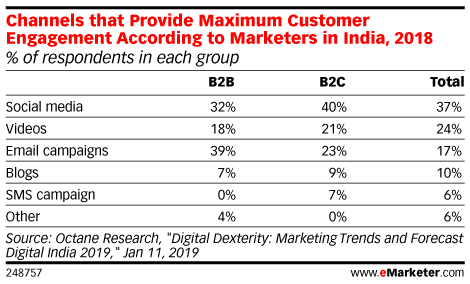 Channels that Provide Maximum Customer Engagement According to Marketers in India, 2018 (% of respondents in each group)