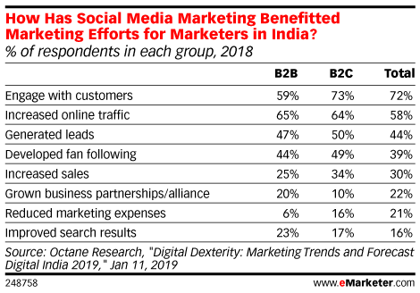 How Has Social Media Marketing Benefitted Marketing Efforts for Marketers in India? (% of respondents in each group, 2018)