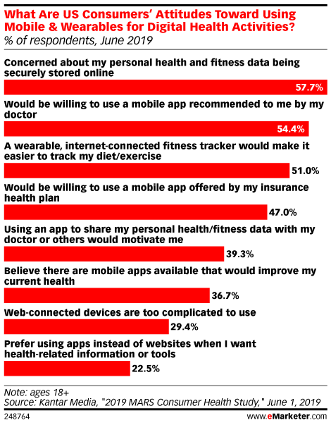 What Are US Consumers' Attitudes Toward Using Mobile & Wearables for Digital Health Activities? (% of respondents, June 2019)