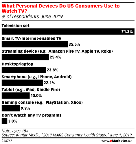 What Personal Devices Do US Consumers Use to Watch TV? (% of respondents, June 2019)