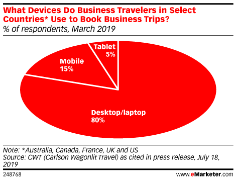 What Devices Do Business Travelers in Select Countries* Use to Book Business Trips? (% of respondents, March 2019)