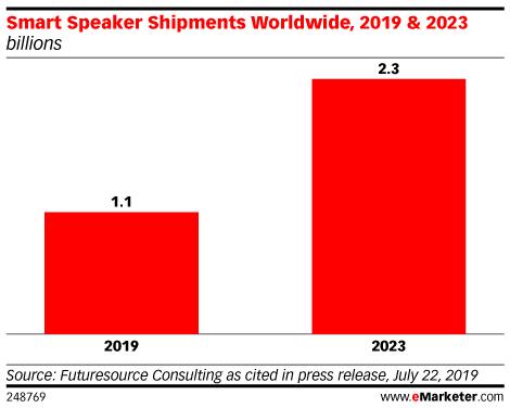 Smart Speaker Shipments Worldwide, 2019 & 2023 (billions)