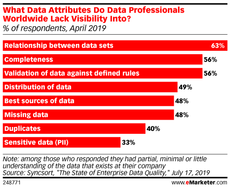 What Data Attributes Do Data Professionals Worldwide Lack Visibility Into? (% of respondents, April 2019)