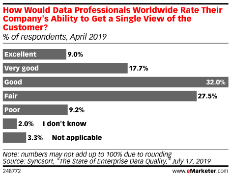 How Would Data Professionals Worldwide Rate Their Company's Ability to Get a Single View of the Customer? (% of respondents, April 2019)