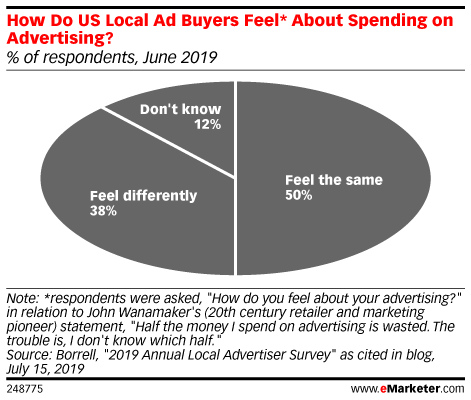 How Do US Local Ad Buyers Feel* About Spending on Advertising? (% of respondents, June 2019)