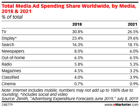 Total Media Ad Spending Share Worldwide, by Media, 2018 & 2021 (% of total)