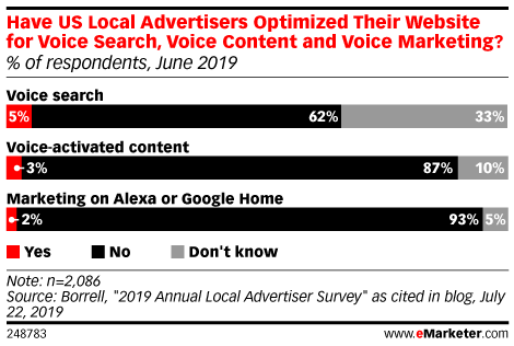 Have US Local Advertisers Optimized Their Website for Voice Search, Voice Content and Voice Marketing? (% of respondents, June 2019)